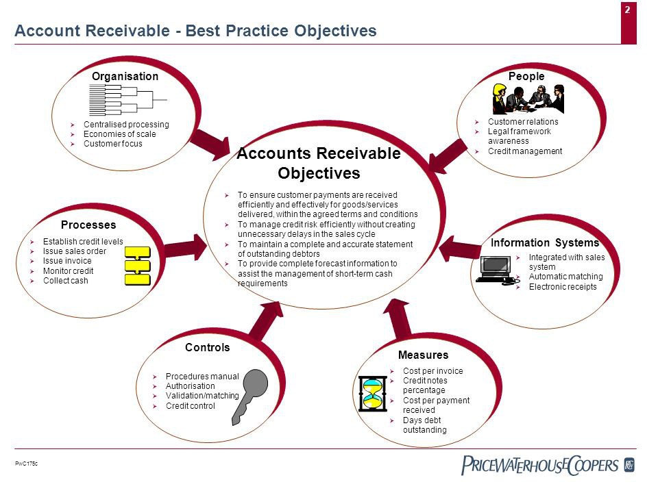 Objectives of Accounts Receivables